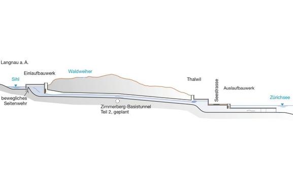 Längsschnitt Entlastungsstollen Langnau Thalwil Sihl Zürichsee