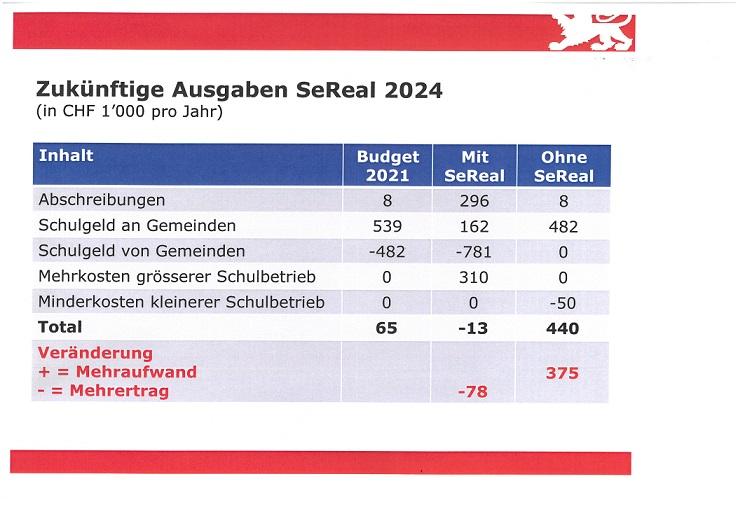 Zukünftige Ausgaben SeReal 2024
