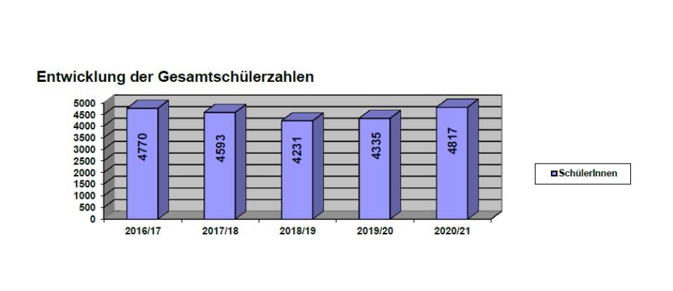 Statistik 2021