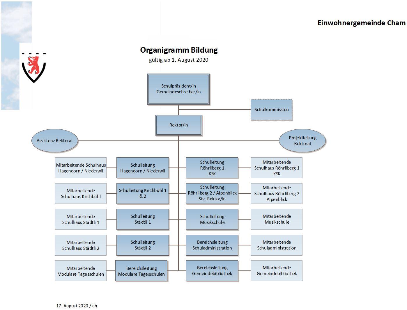 Organigramm Bildung