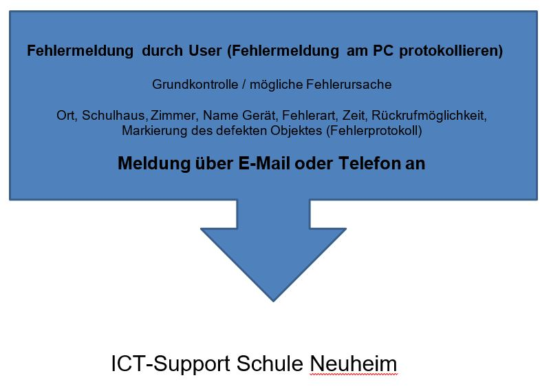 Bild Support