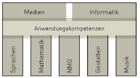 Bild Medien Informatik Anwendung