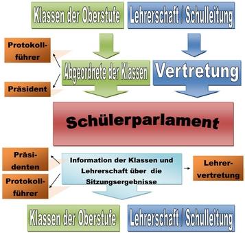 SPOG-Organigramm