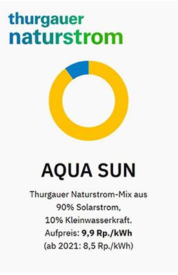 Thurgauer Naturstrom