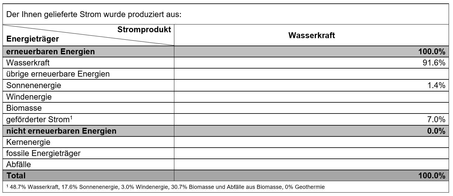 Produktemix Wasserkraft 2020