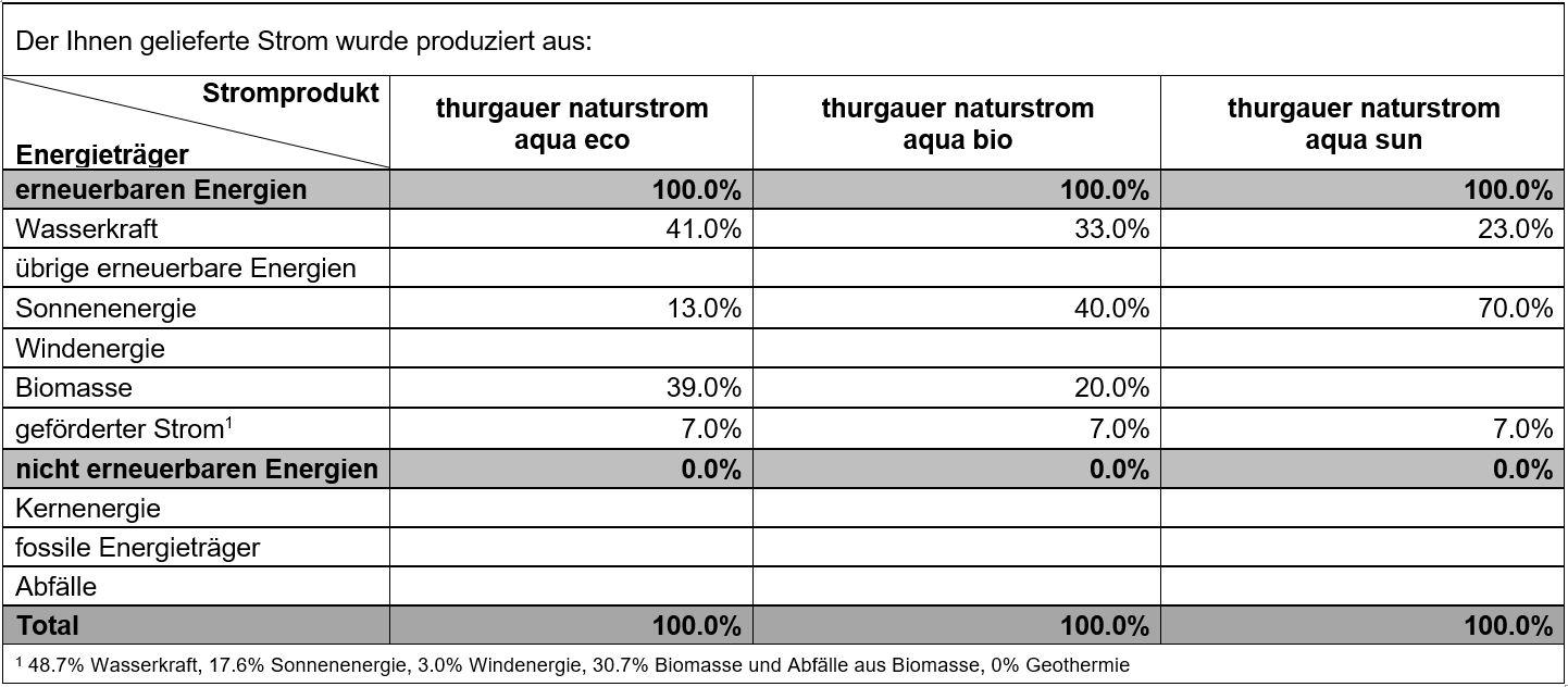Produktestrom thurgauer naturstrom