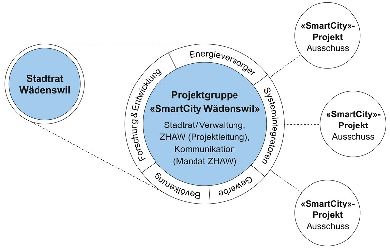 Organisation Projektgruppe SmartCity W?denswil