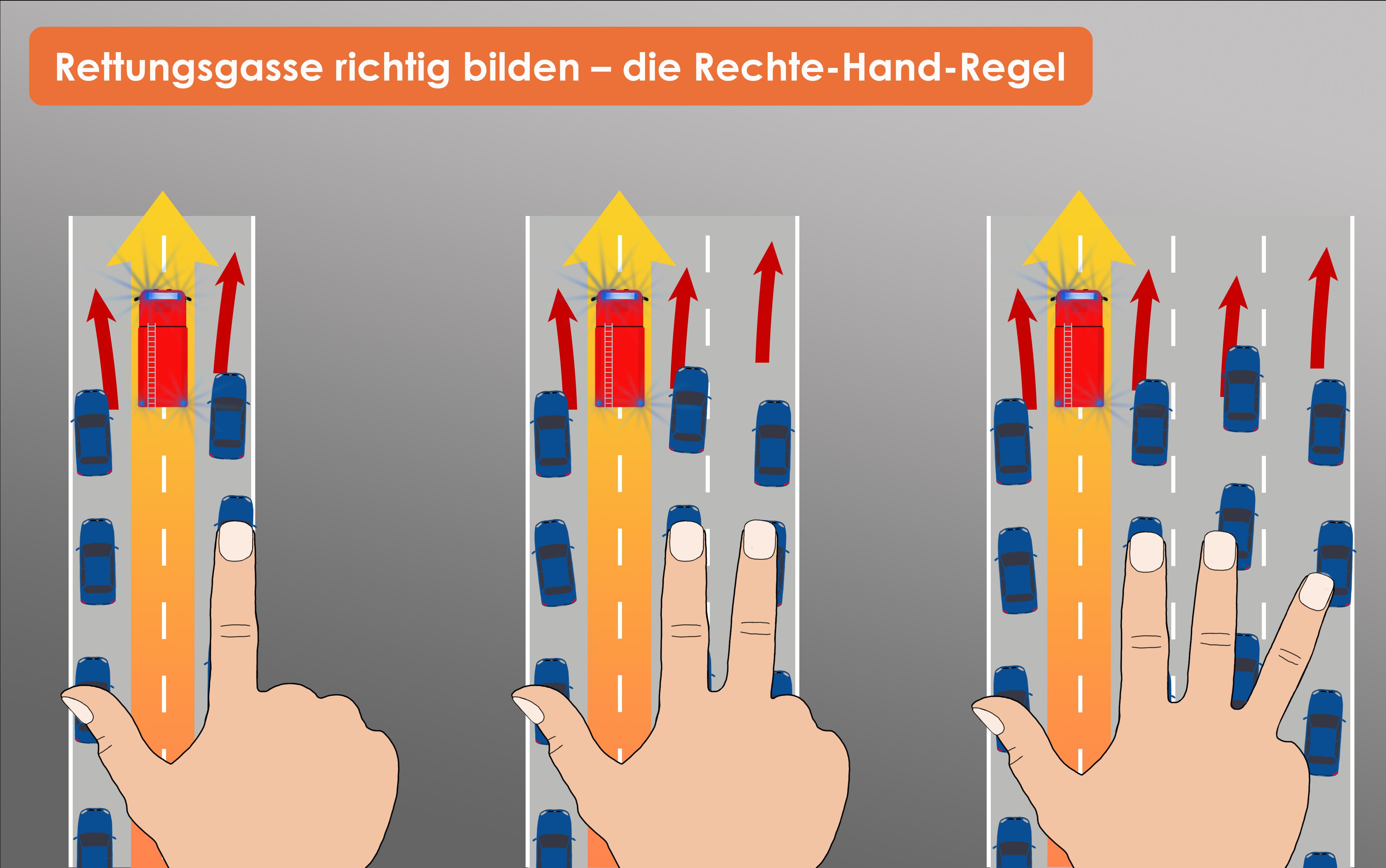 Rechte-Hand-Regel